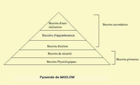 la direction théorie des Besoins de Maslow