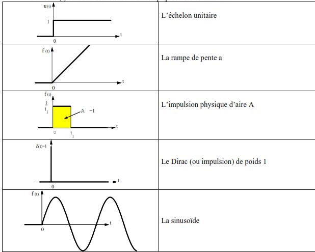 L entree xt est l une des fonctions du temps precisees ci dessous