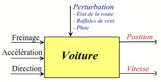 schema fonctionnel