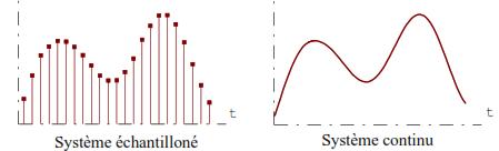 Systèmes linéaires continus invariants