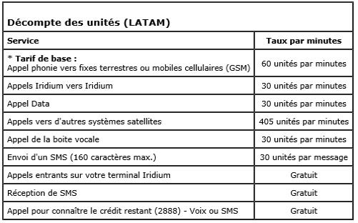 Téléphone satellitaire : décompte des unités du voucher LATAM