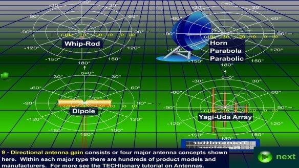WiFi – Wireless Fidelity – Top-10 Security Planning Tips