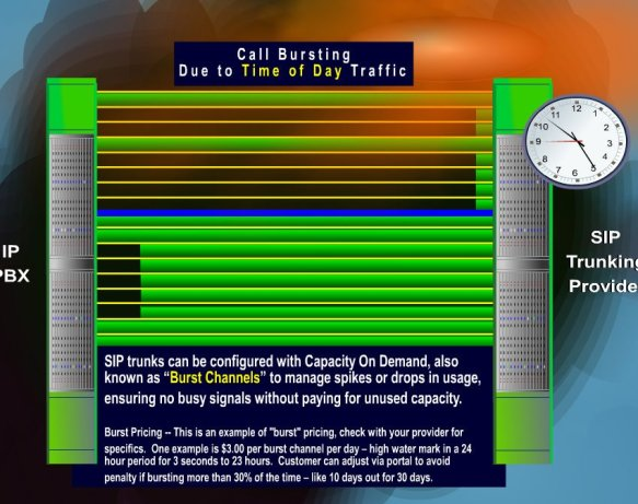 SIP Call Bursting – SIP Trunking Feature | Telecom Reseller