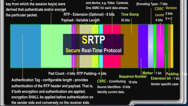 SIP – Secure Realtime Transport Protocol – SRTP   Telecom Reseller