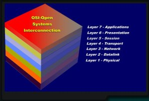 Bell Labs Digital Hierarchy & OCI-Open Communications Model Compared