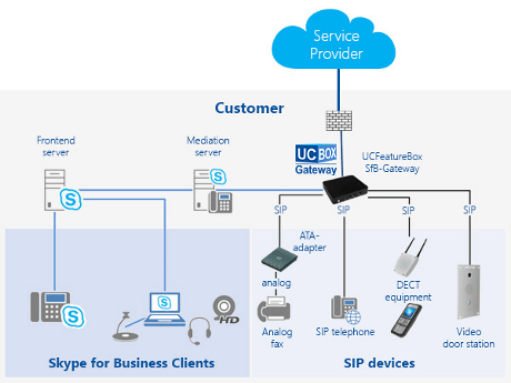 Unified Communication Ultra-Compact SIP Gateway for Skype