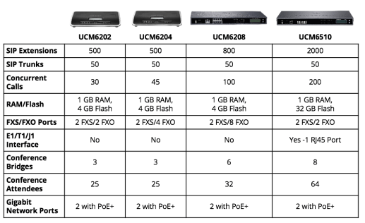 Why You Should Choose a Grandstream UCM Series IP PBX