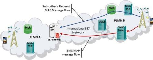 Ensuring SS7 Network Security | Telecom Reseller