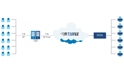 Service Provider T 38 Offload – T38Fax Wants Your FoIP! | Telecom