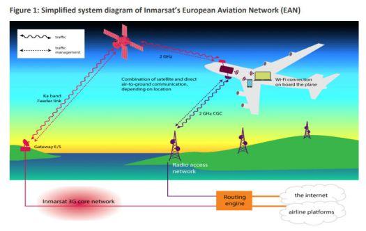 Ofcom satellite diagram