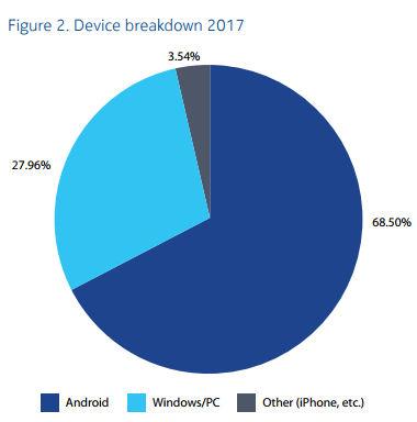 Nokia malware device breakdown