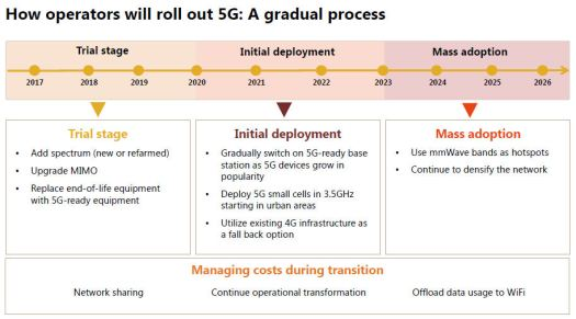 Northstream 5G slide 2