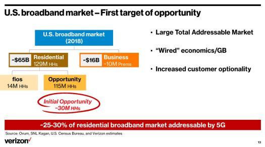 Verizon fixed 5G slide 2