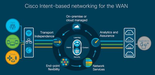 Cisco WAN diagram