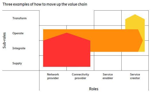 Ericsson IoT framework 2
