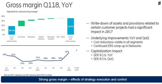 Ericsson Q1 2018 gross margin