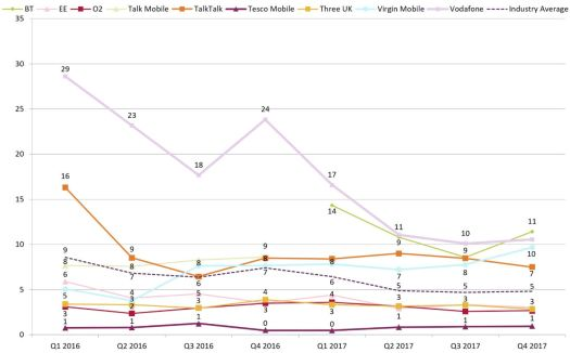 Ofcom Q1 18 complaints mobile