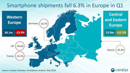 Canalys Europe smartphone Q1 2018 1