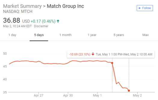 Match Group Share price