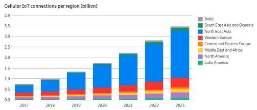 Ericsson Mobility Report June 2018 IoT