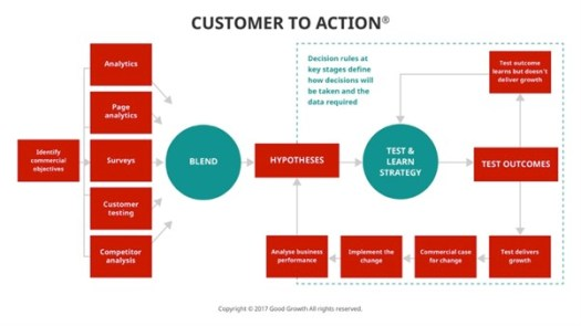 customer to action