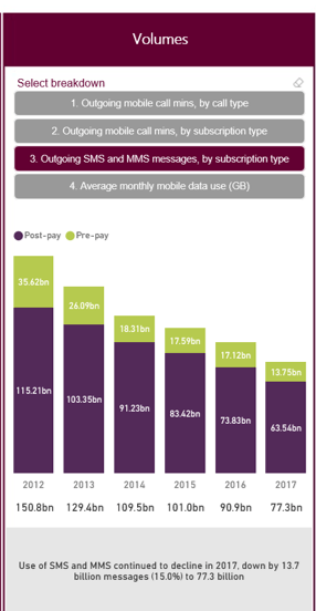 Ofcom report SMS decline