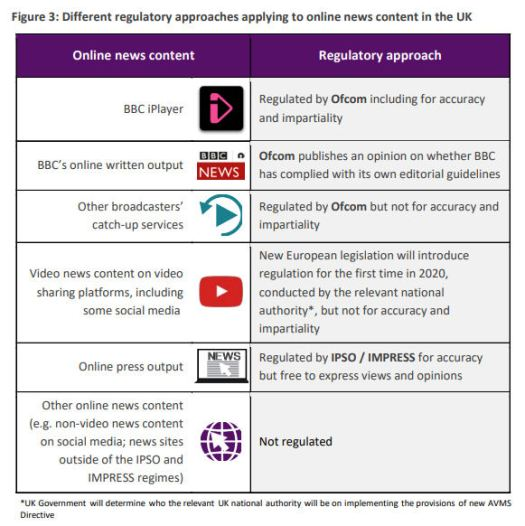 Ofcom broadcast regulation table