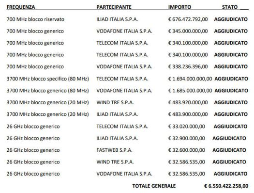 Italy 5G auction final