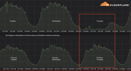 Cloudflare graph