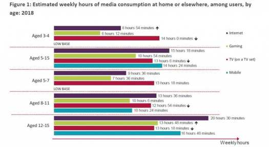 Ofcom 2019 2 weekly hours
