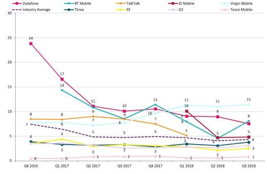 Ofcom Q3 2018 complaints mobile