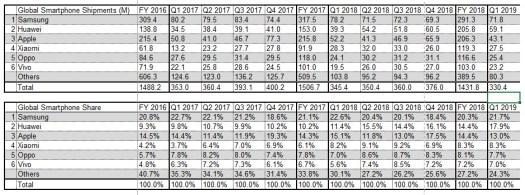 smartphone shipments q1 2019