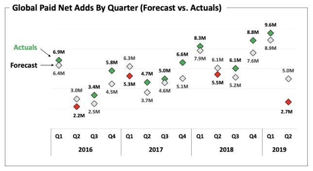 Netflix share price slumps 11% as Q2 falls short of expectations