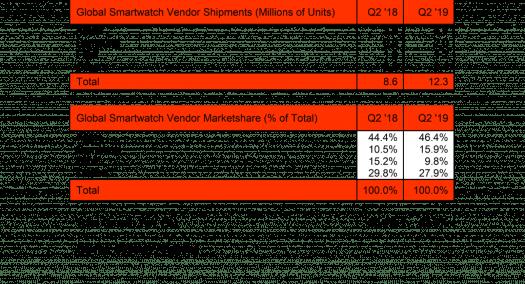 Smartwatch market Q2'2019 SA