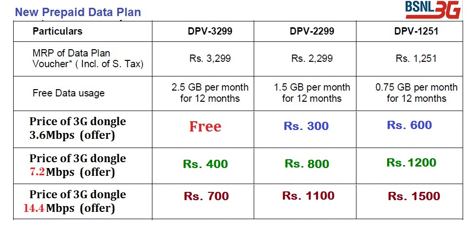 BSNL to offers 3G Data Card 14 4 Mbps @Rs 700 and 7 2Mbps