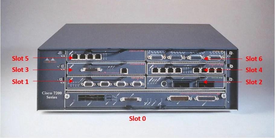 Chasis Cisco 7200