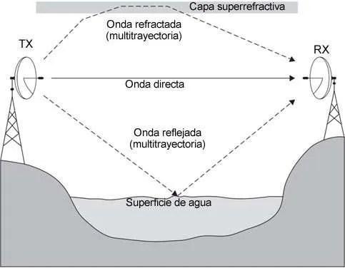 Figura 5.6. Desvanecimiento multitrayectoria