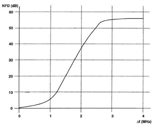Figura 5.13. Curva NFD típica de un equipo