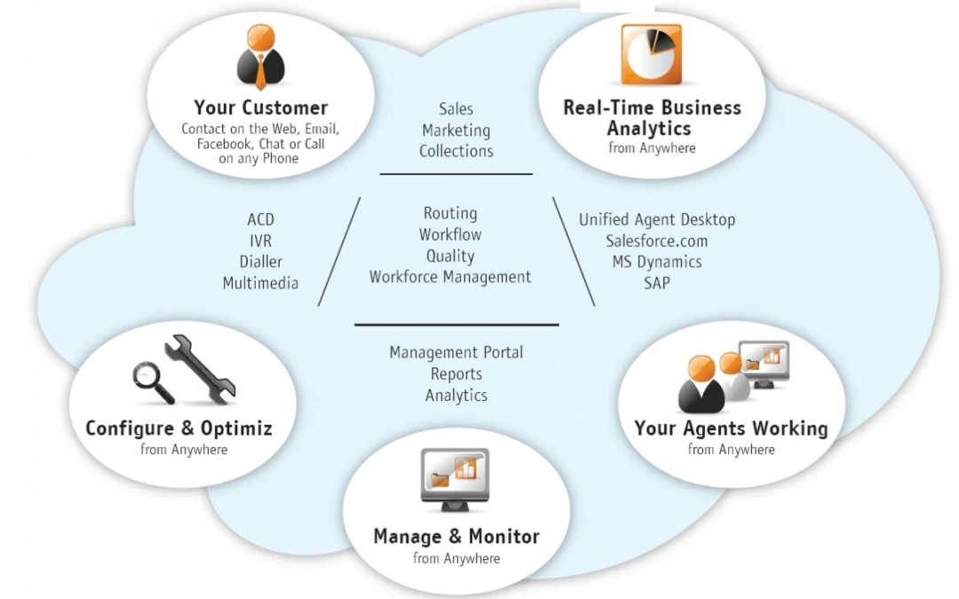 Reasons To Consider A Cloud Based Contact Center