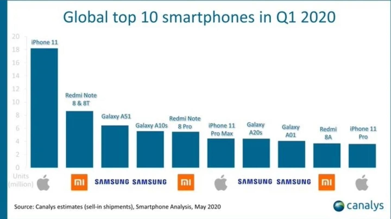 Iphone 11Top de los 10 teléfono más vendidos 2020