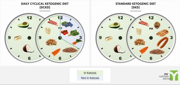 Minus 10 kg në një muaj: Kjo është dieta për të cilën po flasin të gjithë