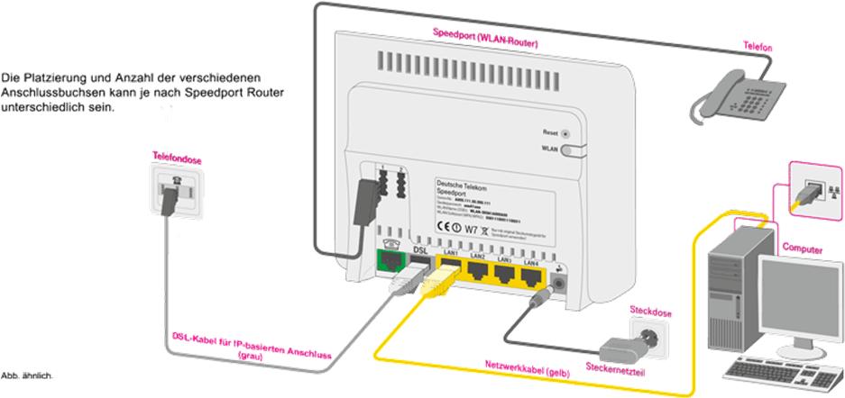 Das Konnen Sie Tun Wenn Keine Dsl Verbindung Zust Telekom Hilft Community