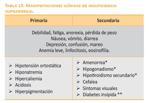 Síntomas de la Insuficiencia suprarrenal (o adrenal) primaria y secundaria