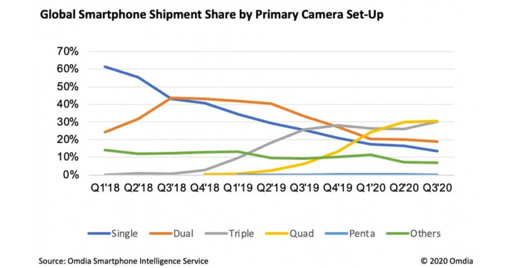 Omdia les smartphones Quad cam sont devenus les plus populaires parmi les consommateurs