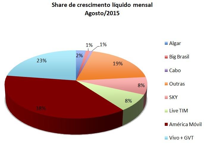 Share SCM Crescimento Líquido - Agosto