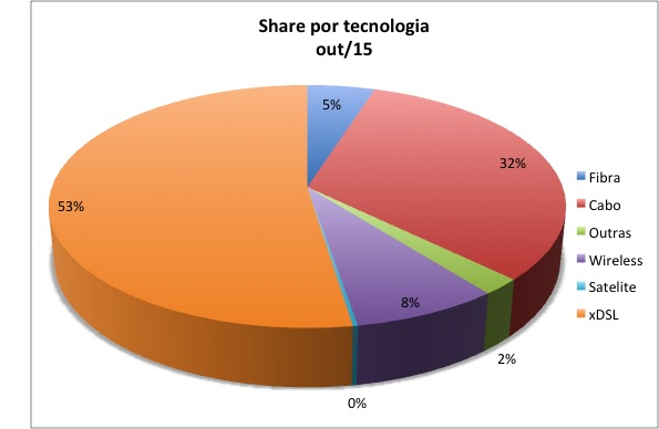 Share SCM Tech Outubro