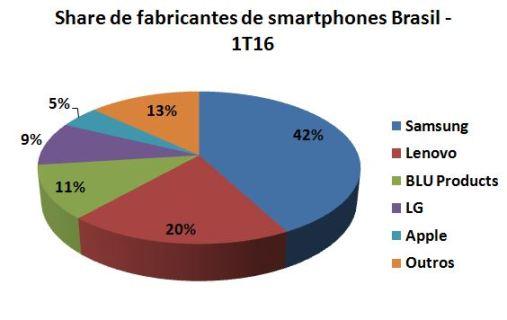 Gartner - Smartphones Brasil 1T16