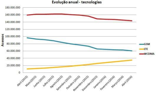 Evolução Tech abril