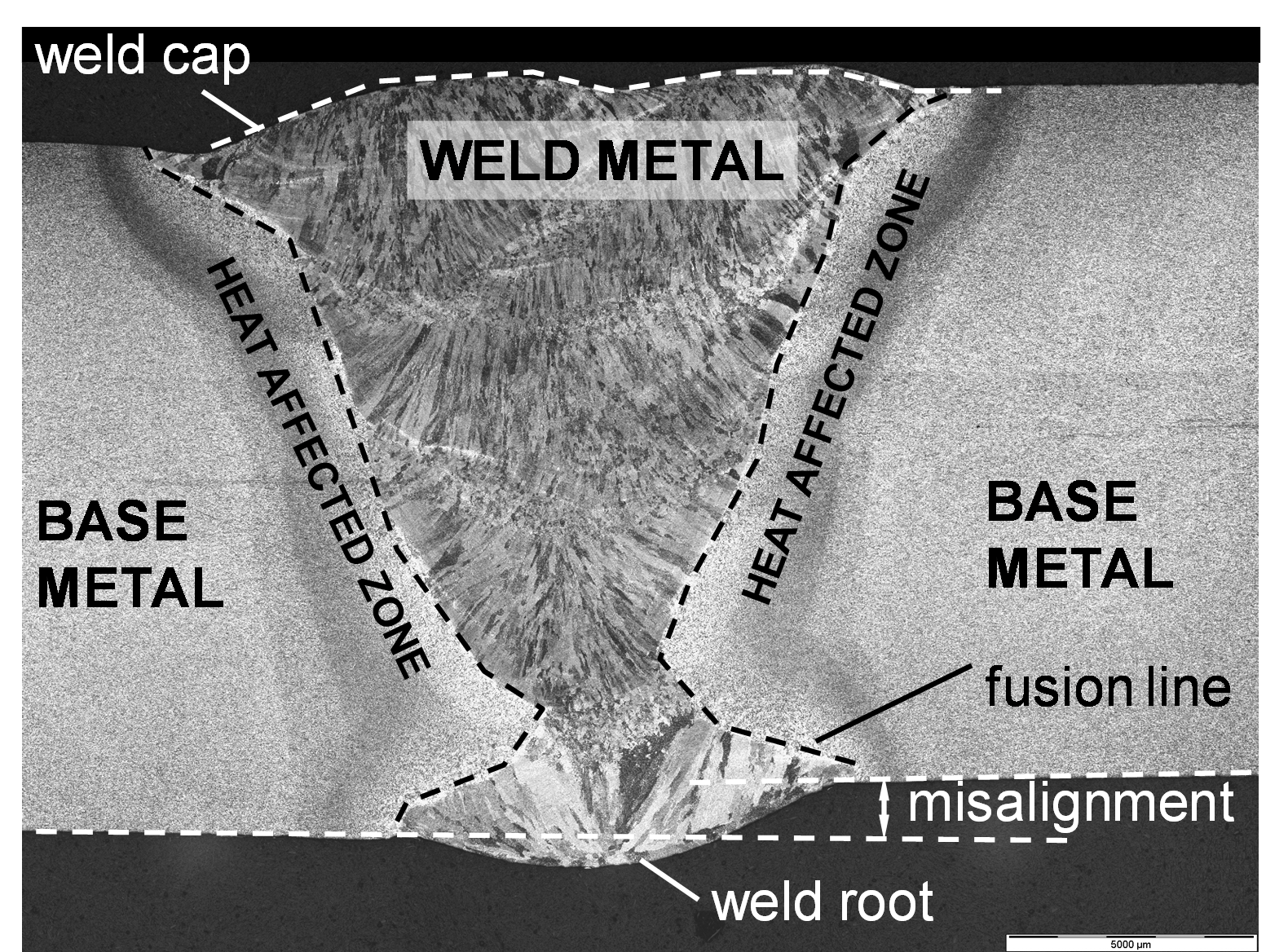 Figure 1 The Cross Section Of Two Metal Segments Welded
