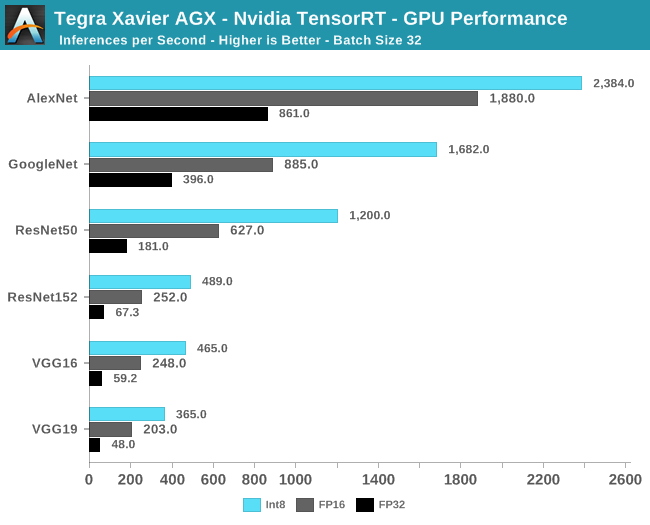 Investigating NVIDIA's Jetson AGX: A Look at Xavier and Its Carmel